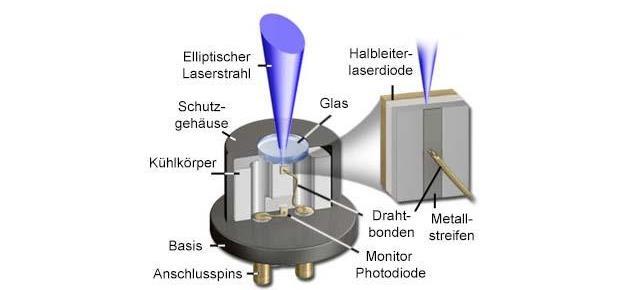 Wie funktioniert ein Diodenlaser?