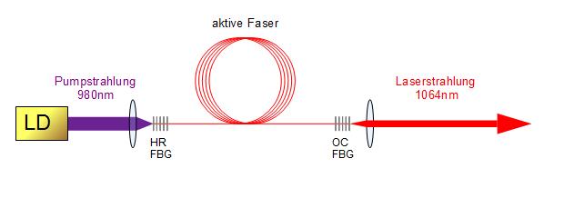 Faserlaser ermöglichen hohe Schnittgeschwindigkeiten