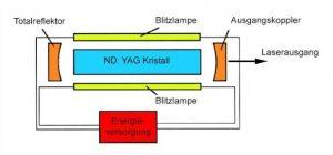 Die Funktionsweise von ND:YAG-Lasern in der Ansicht
