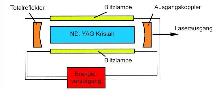 Hier wird bildlich die Funktionsweise von ND:YAG-Lasern dargestellt