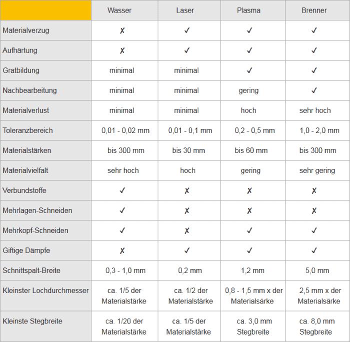 Die wichtigsten Schneidverfahren im tabellarischen Vergleich